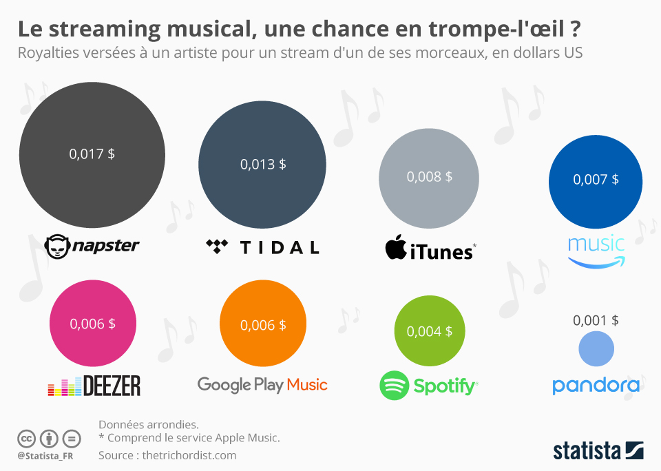 Infographie: Le streaming musical, une chance en trompe-l'oeil ? | Statista
