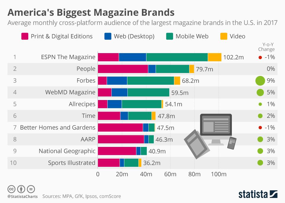 Infographic: America's Biggest Magazine Brands   Statista