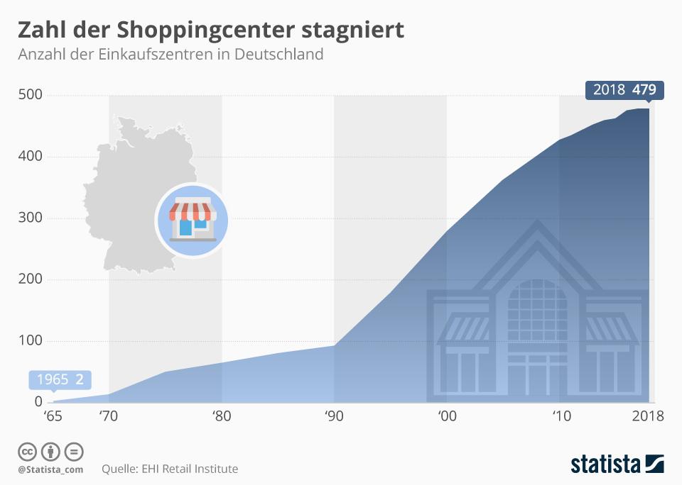 Infografik: Zahl der Shoppingcenter stagniert | Statista