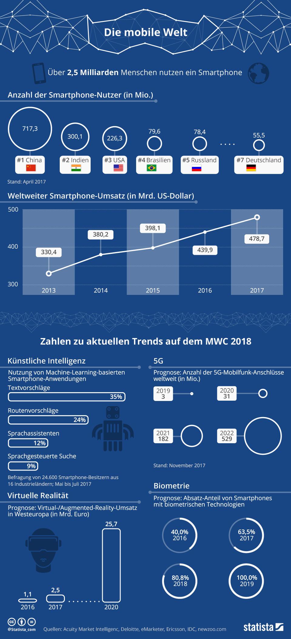 Infografik: Die Mobile Welt | Statista