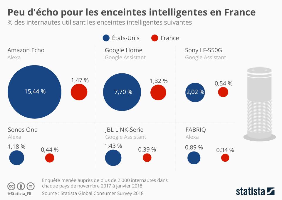 Infographie: Peu d'écho pour les enceintes intelligentes en France | Statista