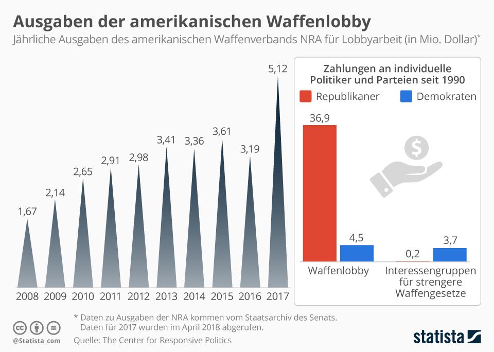 Infografik: Ausgaben der US-Waffenlobby   Statista