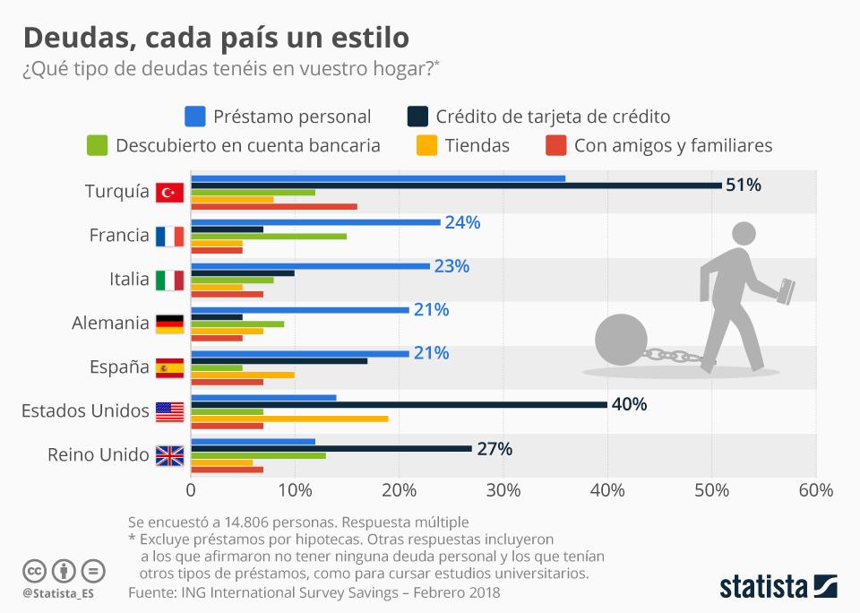 Infografía: ¿Cómo nos endeudamos los españoles?  | Statista