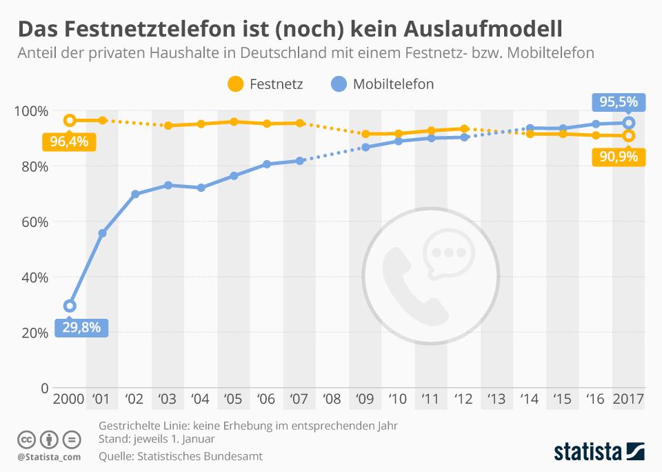 Infografik: Das Festnetztelefon ist (noch) kein Auslaufmodell | Statista