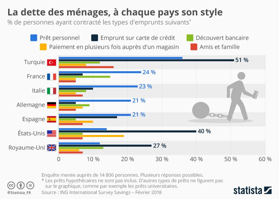 Infographie: La dette des ménages, à chaque pays son style | Statista