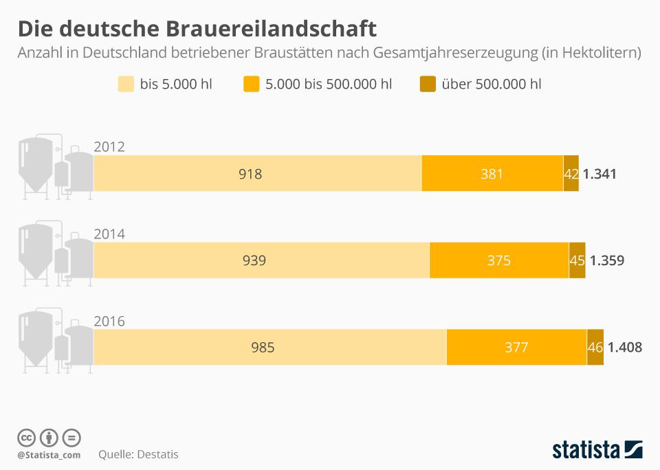 Infografik: Die deutsche Brauereilandschaft | Statista