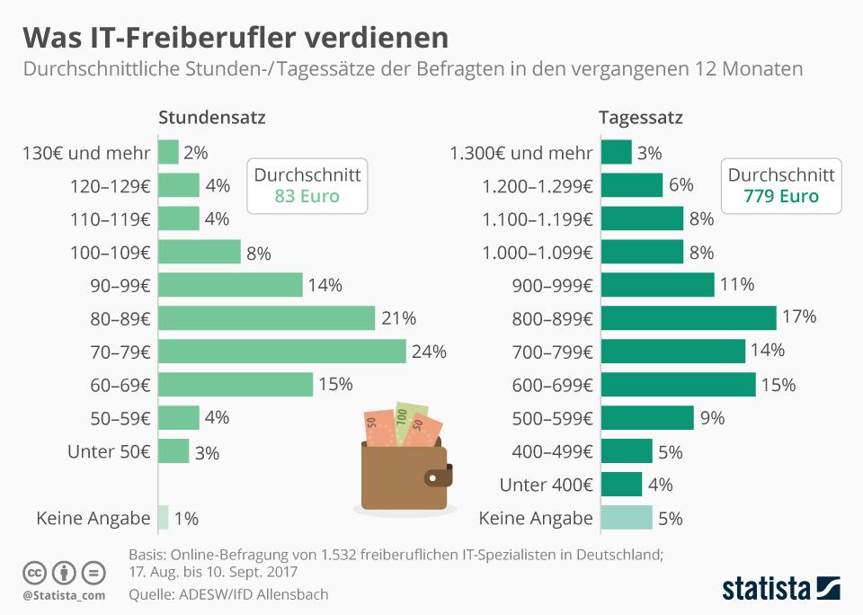 Infografik: Was IT-Freiberufler verdienen | Statista