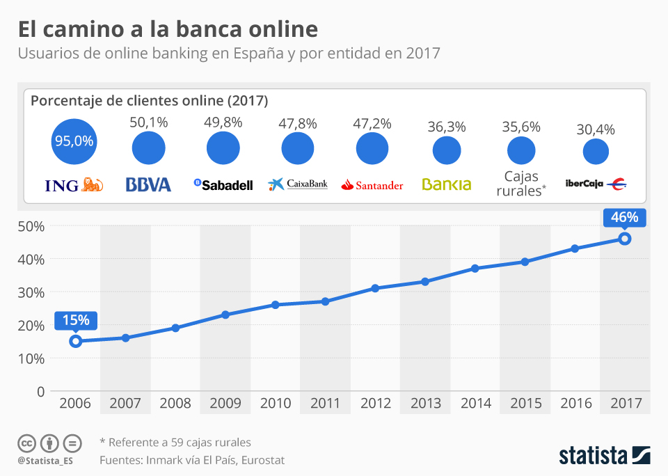 Infografía: ¿Qué banco cuenta con más clientes online en España? | Statista