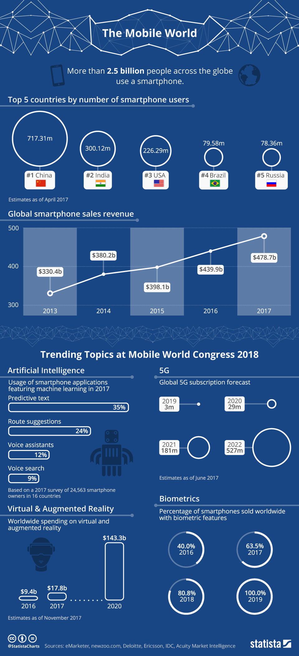 Infographic: The Mobile World | Statista