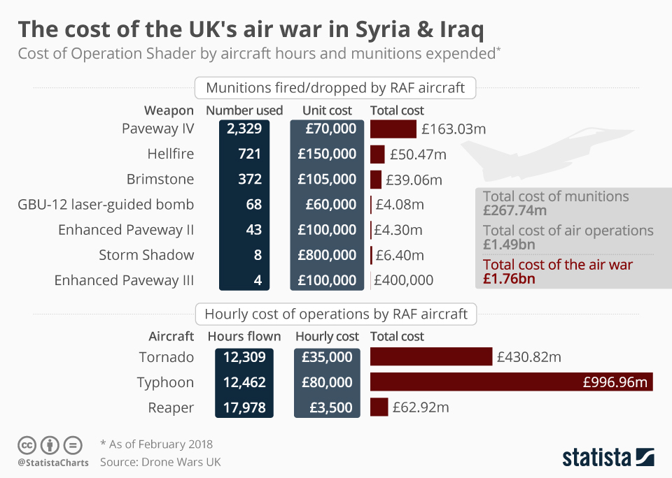 Infographic: The cost of the UK's air war in Syria & Iraq  | Statista