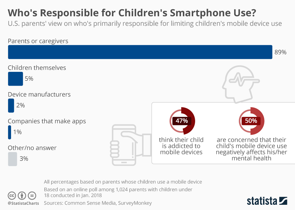 Infographic: Who's Responsible for Children's Smartphone Use? | Statista