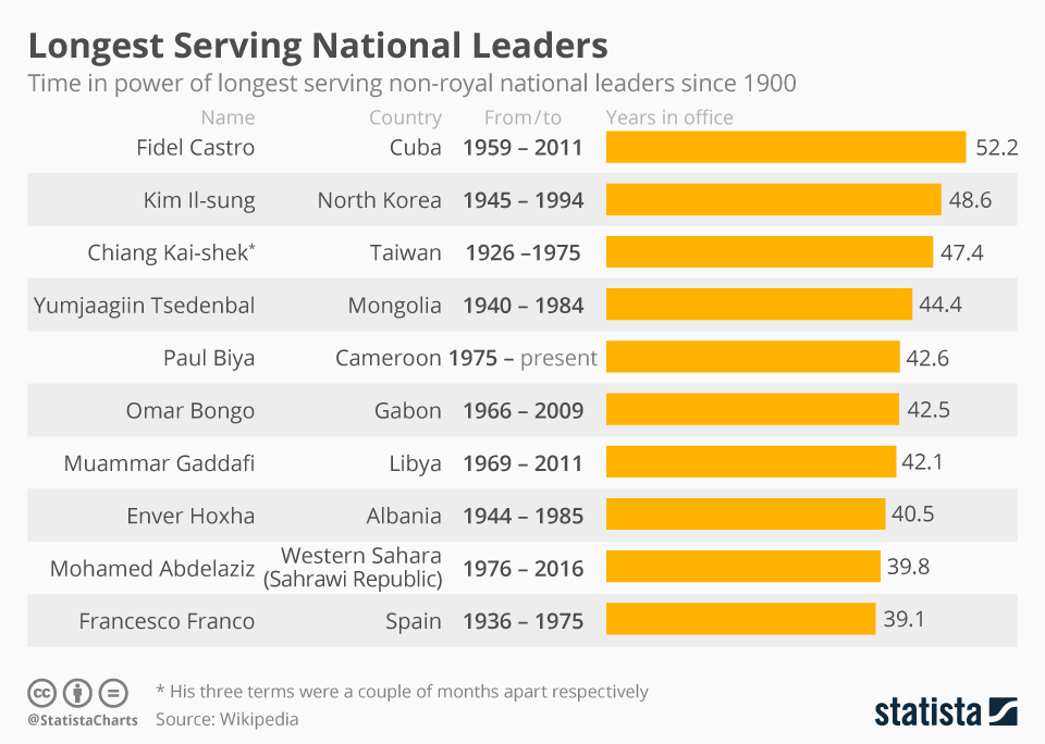 Infographic: Longest Serving National Leaders | Statista