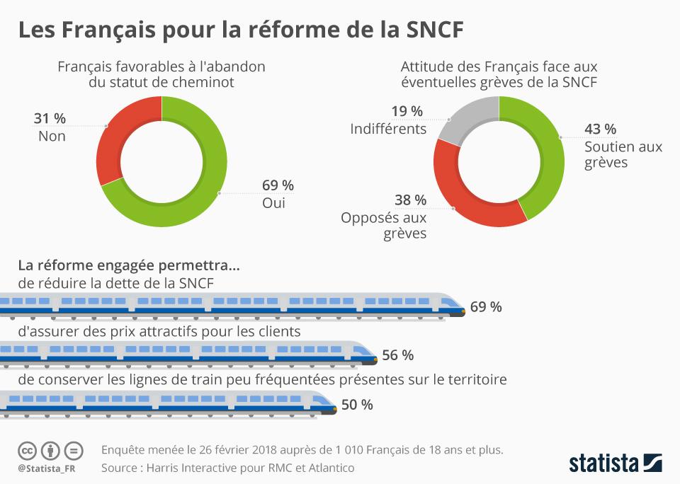 Infographie: Les Français pour la réforme de la SNCF   Statista