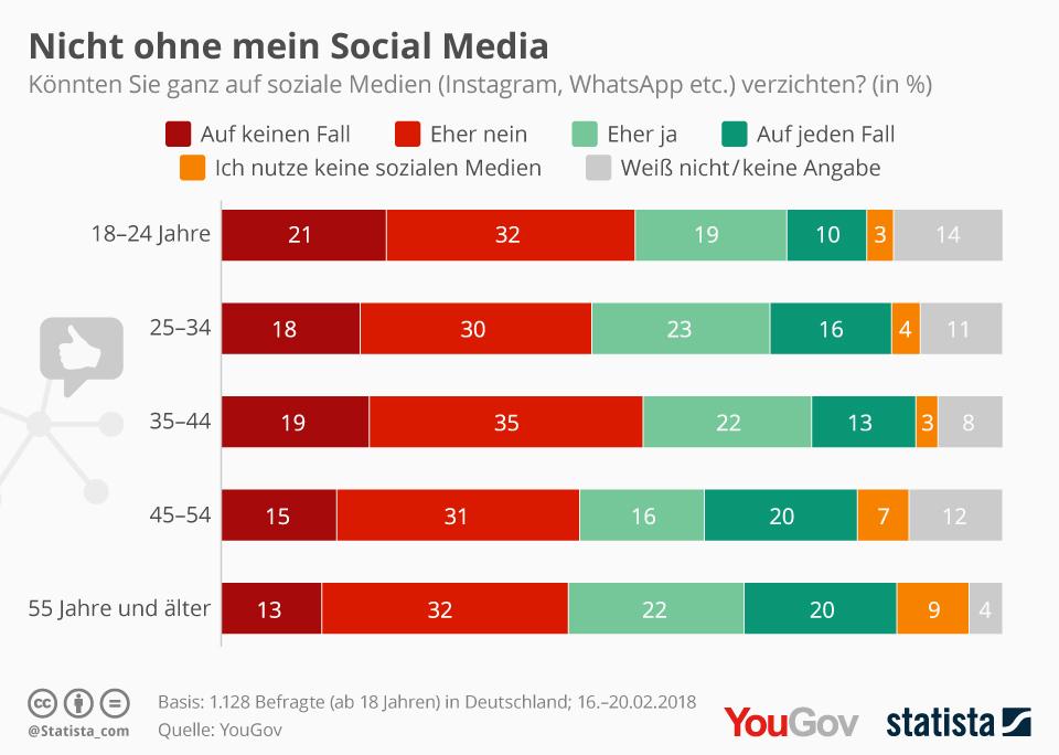 Infografik: Nicht ohne mein Social Media   Statista