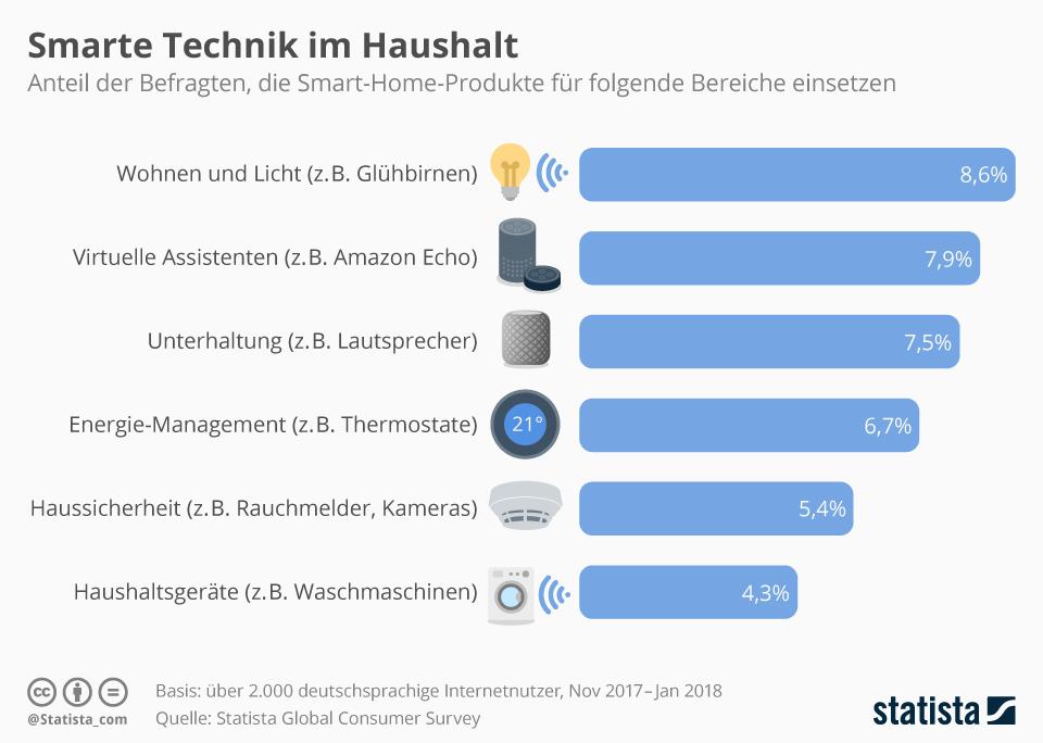 Infografik: Smarte Technik im Haushalt | Statista