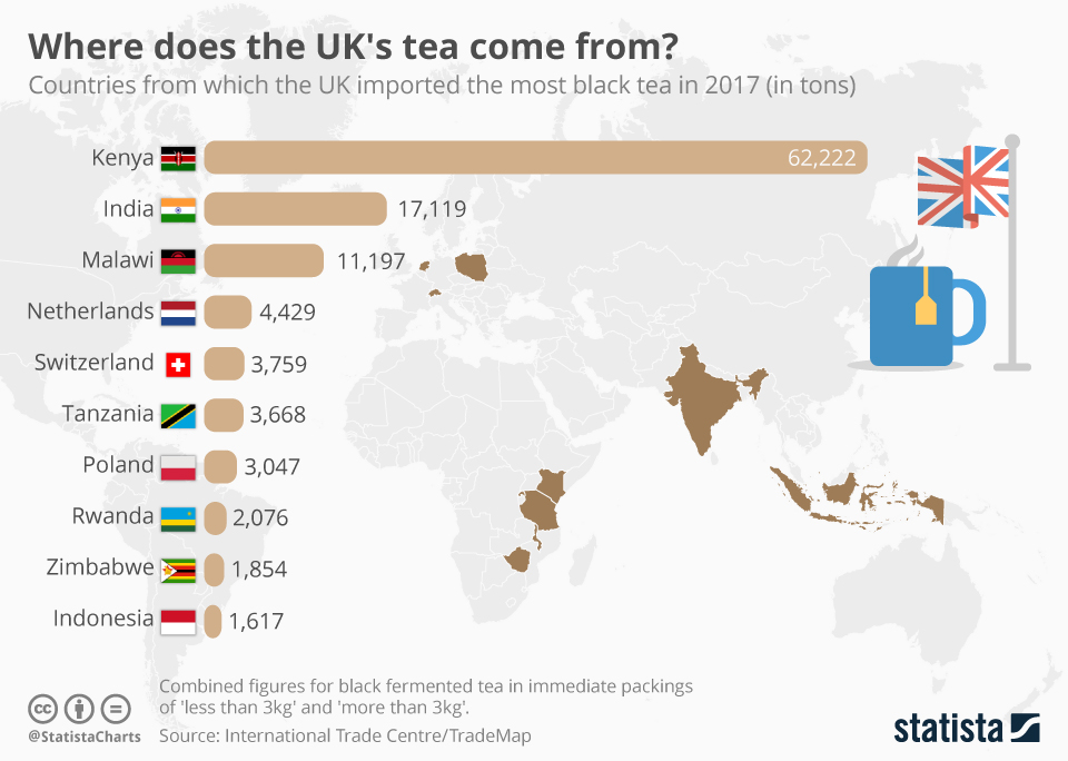 Infographic: Where does the UK's tea come from? | Statista