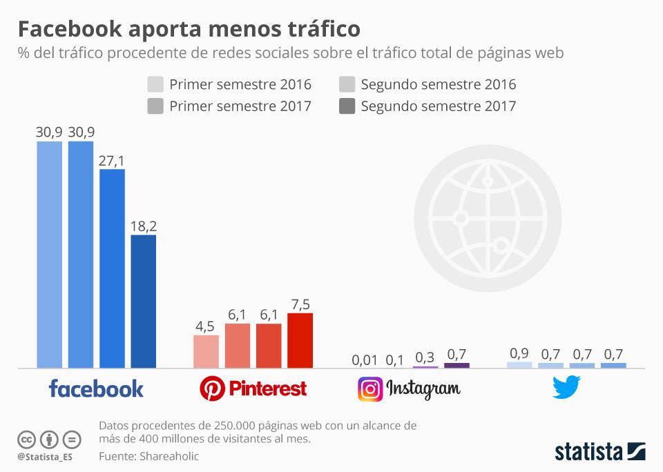 Infografía: Facebook pierde terreno como fuente de tráfico referencial | Statista