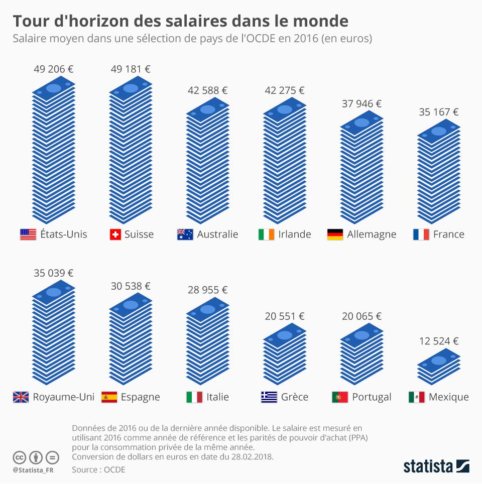 Infographie: Tour d'horizon des salaires dans le monde | Statista