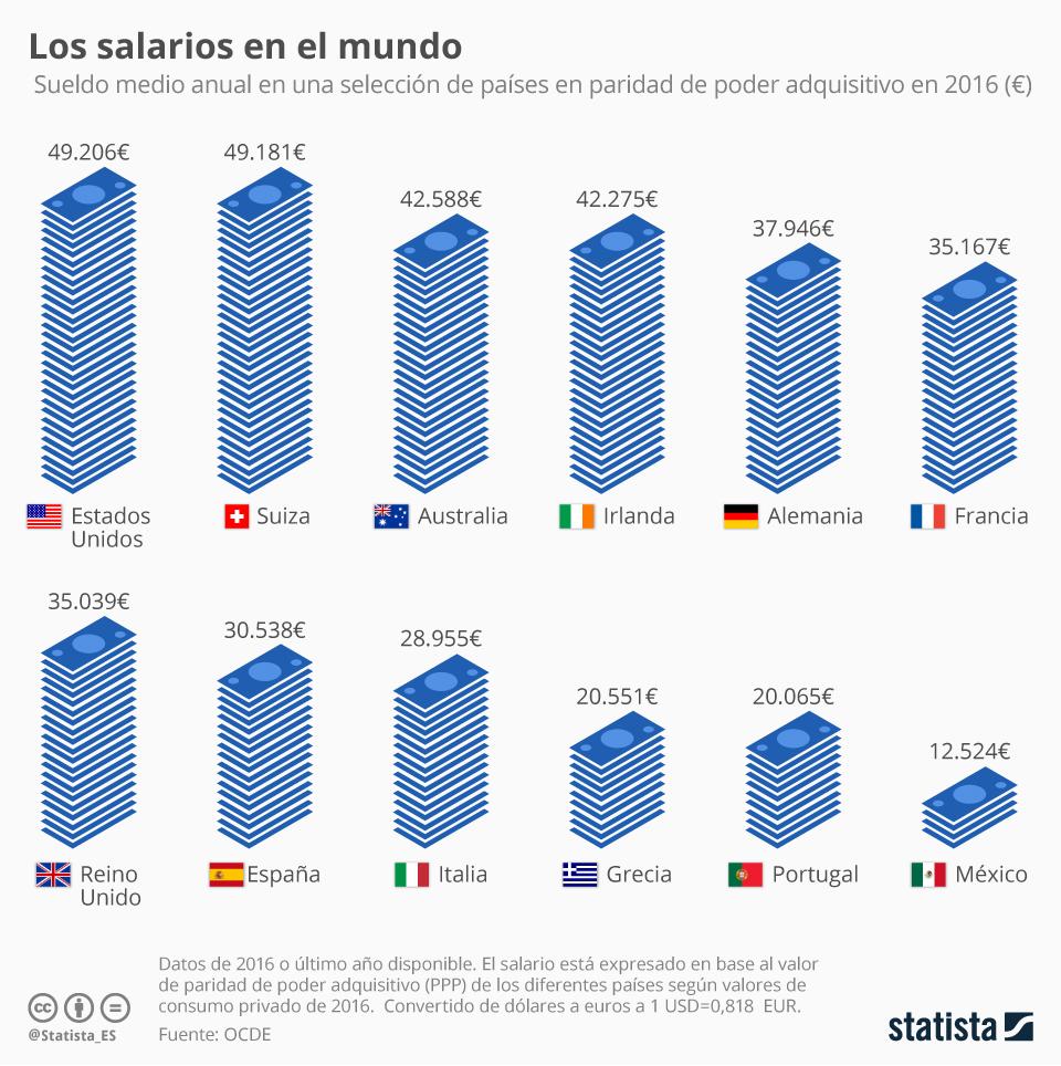 Infografía: El sueldo de los trabajadores en relación a los precios del país   Statista
