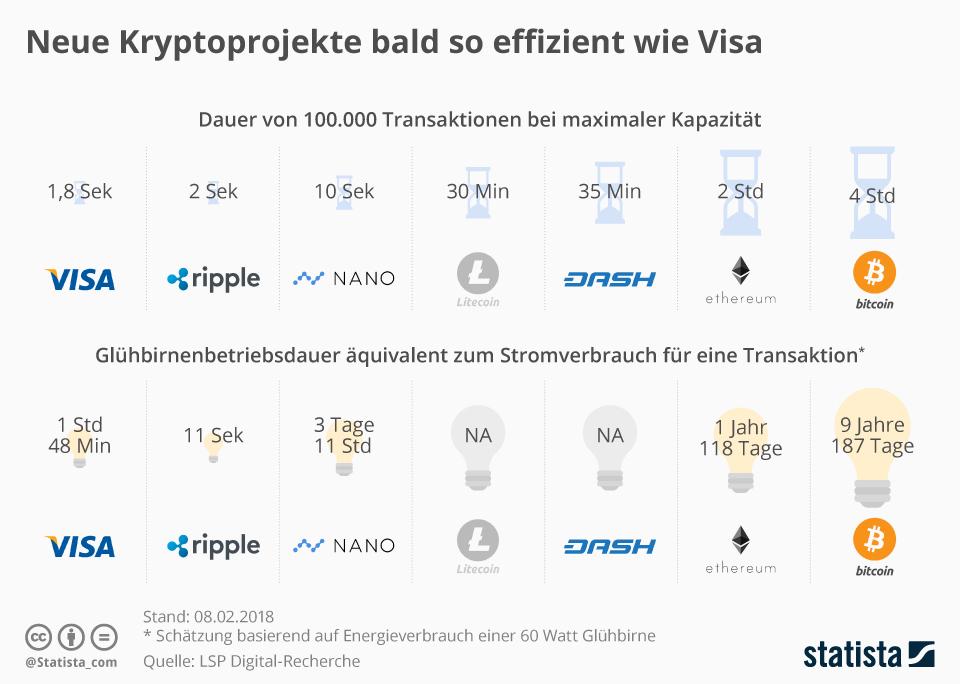 Infografik: Neue Kryptoprojekte bald so effizient wie Visa | Statista