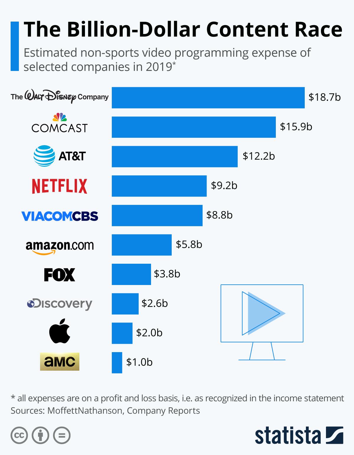 Infographic: The Billion-Dollar Content Race | Statista