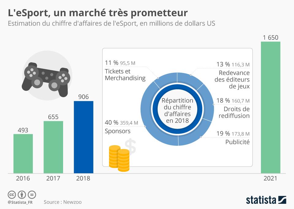 Infographie: L'eSport, un marché très prometteur | Statista