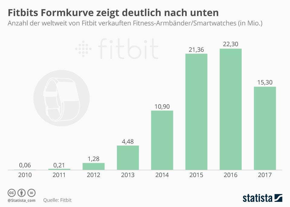 Infografik: Fitbits Formkurve zeigt deutlich nach unten | Statista