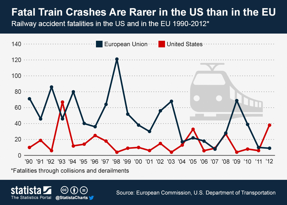 Infographic: Fatal Train Crashes Are Rarer in the US than in the EU | Statista