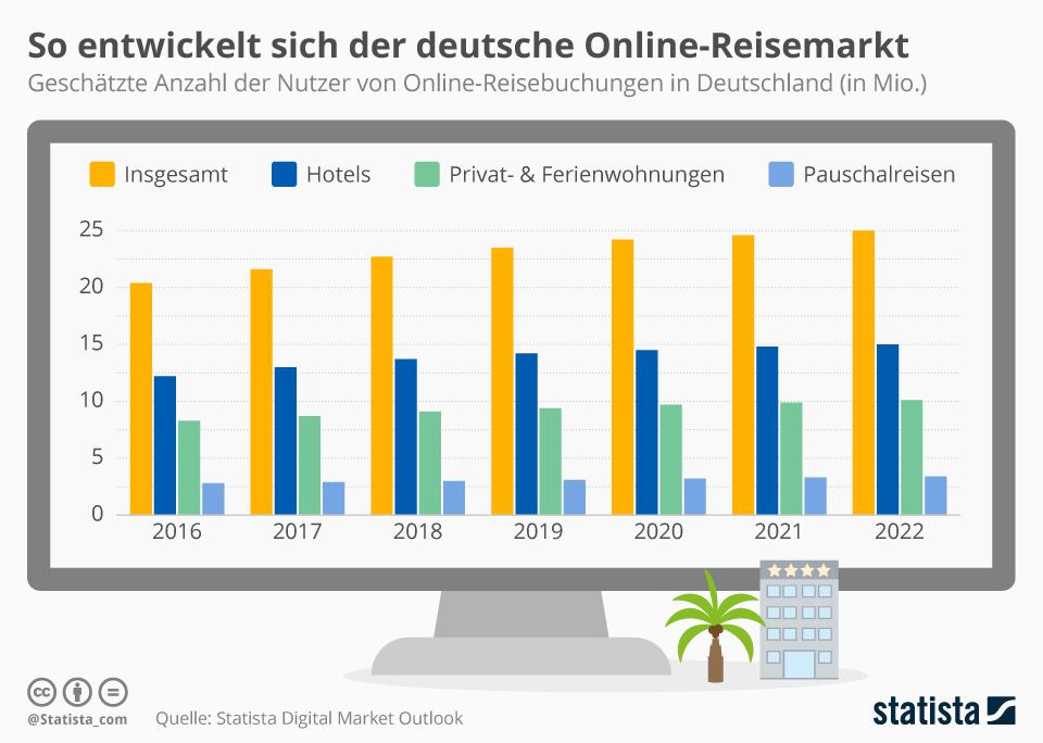 Infografik: So entwickelt sich der deutsche Online-Reisemarkt | Statista