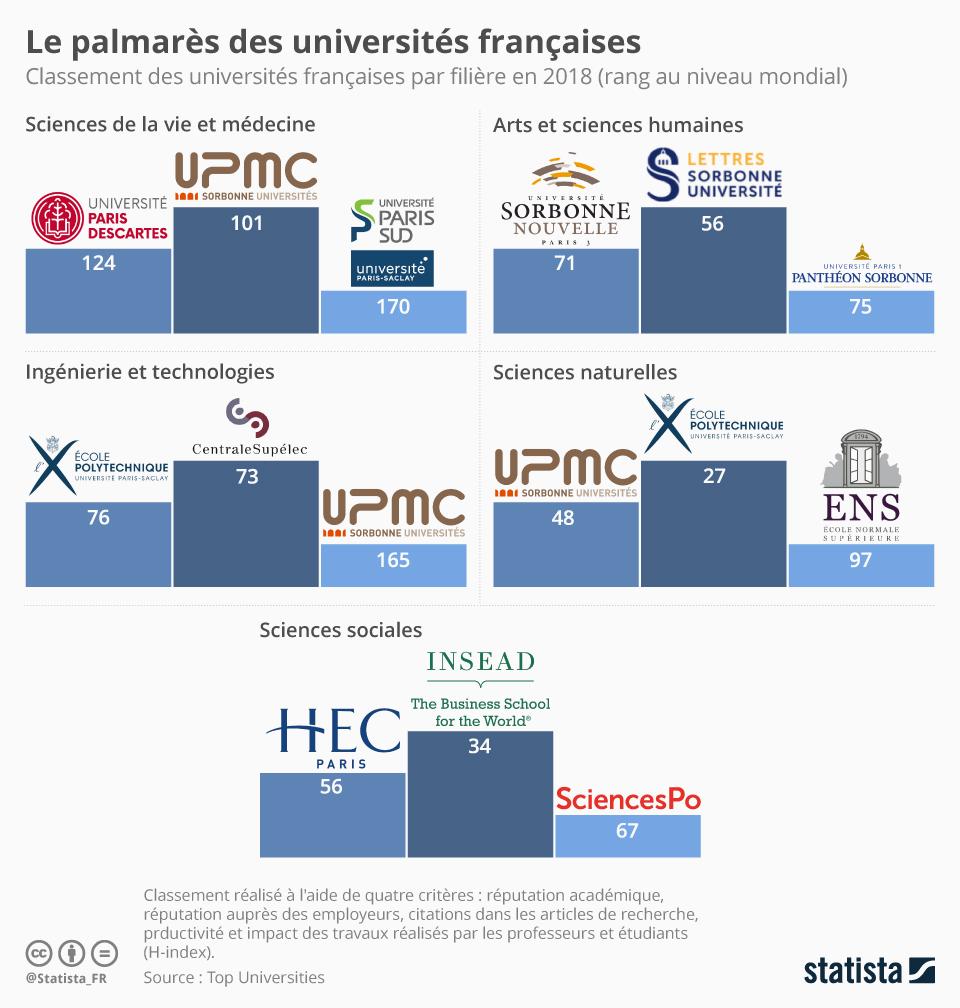 Infographie: Le palmarès des universités françaises   Statista