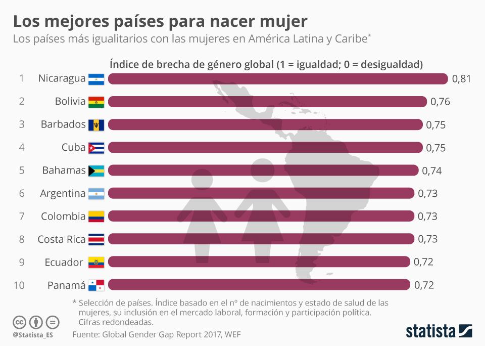 Infografía: Los países más igualitarios de América Latina   Statista