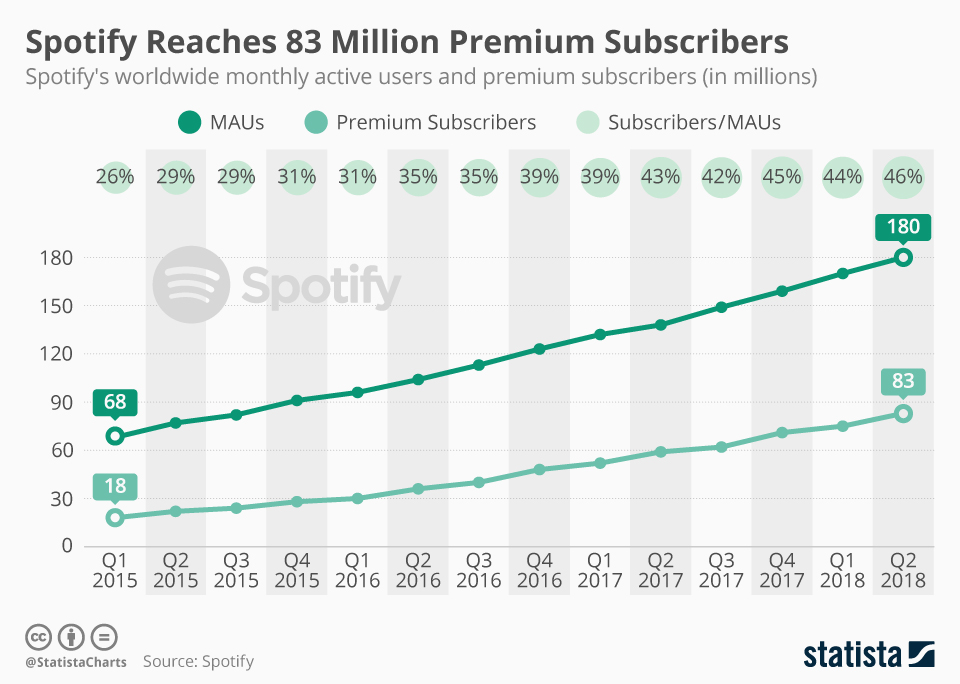 Infographic: Spotify Reaches 83 Million Premium Subscribers | Statista