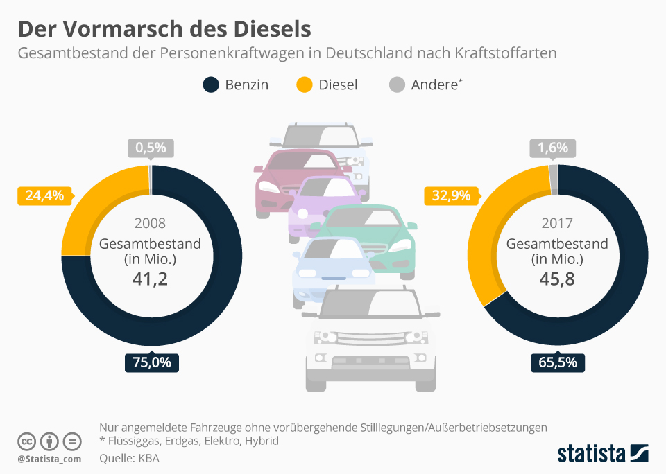 Infografik: Der Vormarsch des Diesels | Statista