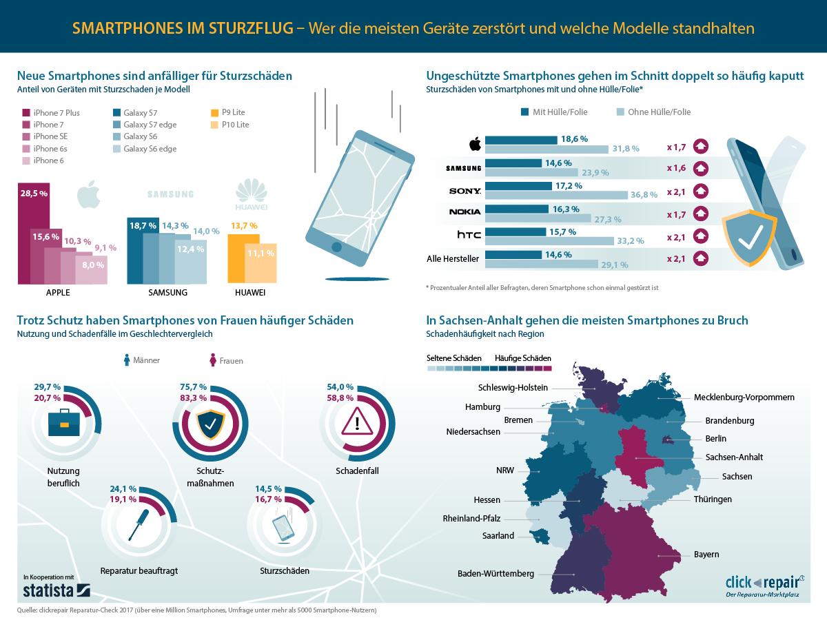 Infografik: Smartphones im Sturzflug – Wer die meisten Geräte zerstört und welche Modelle standhalten | Statista