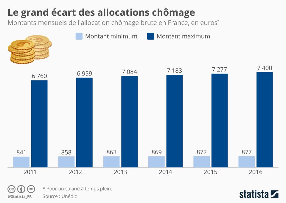 Infographie: Le grand écart des allocations chômage   Statista