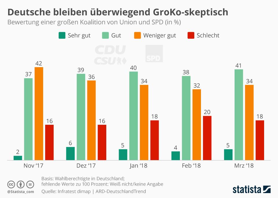 Infografik: Deutsche bleiben überwiegend GroKo-skeptisch | Statista