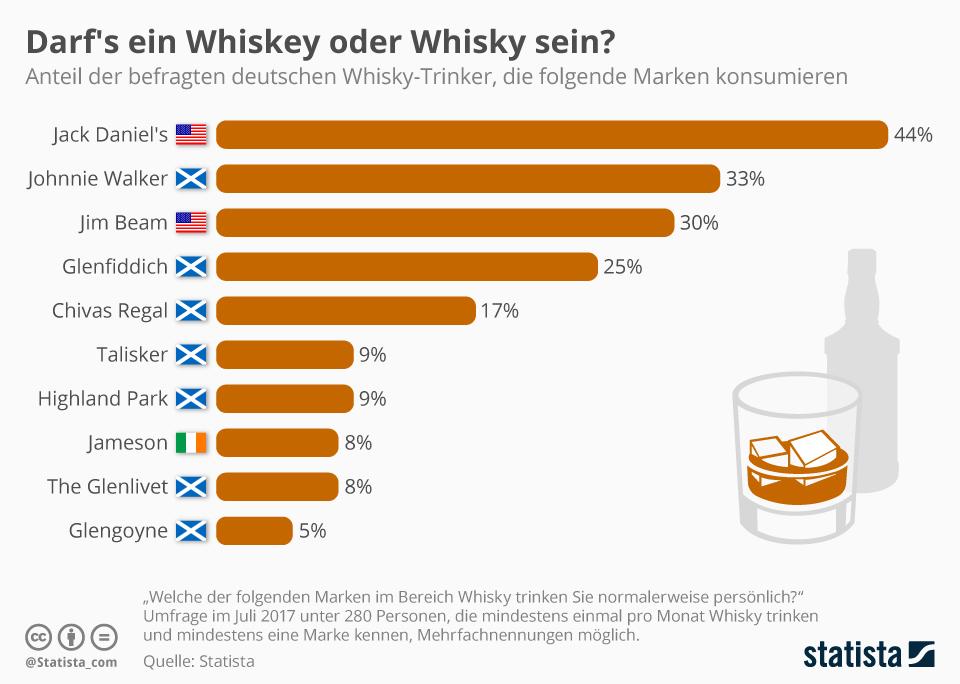 Infografik: Darf's ein Whiskey oder Whisky sein? | Statista