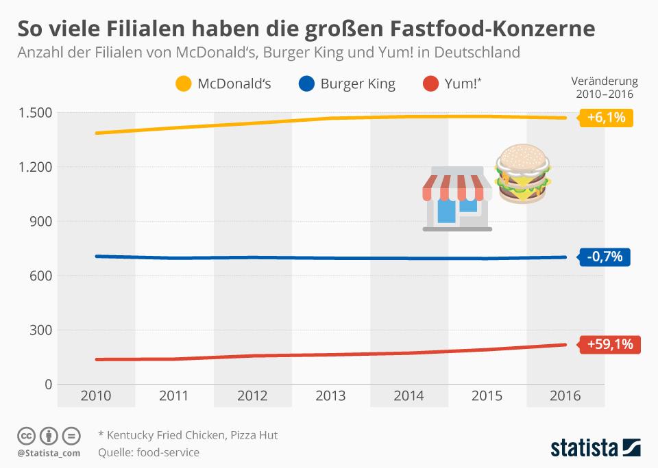 Infografik: So viele Filialen haben die großen Fastfood-Konzerne   Statista