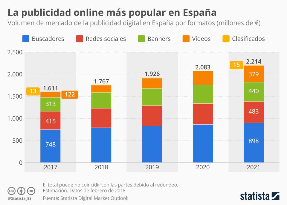 Infografía: La publicidad en buscadores será la que generará más ingresos entre las digitales en España | Statista