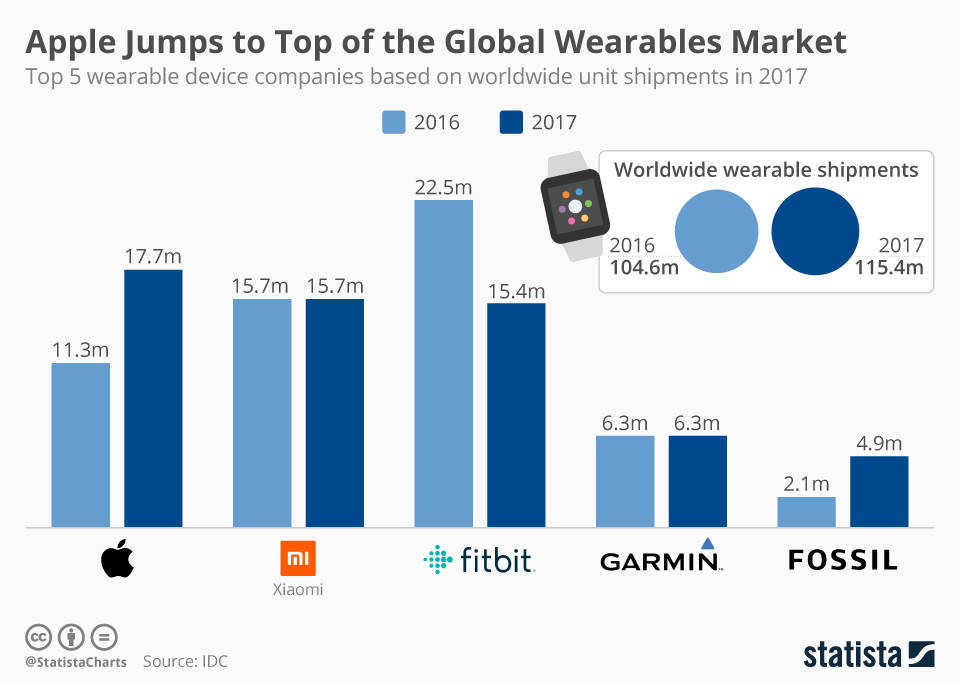 Infographic: Apple Jumps to Top of the Global Wearables Market | Statista