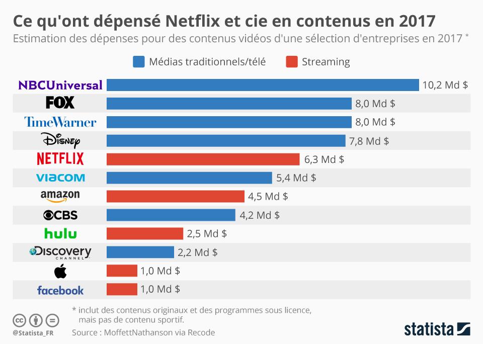Infographie: Ce qu'ont dépensé Netflix et cie en contenus en 2017 | Statista