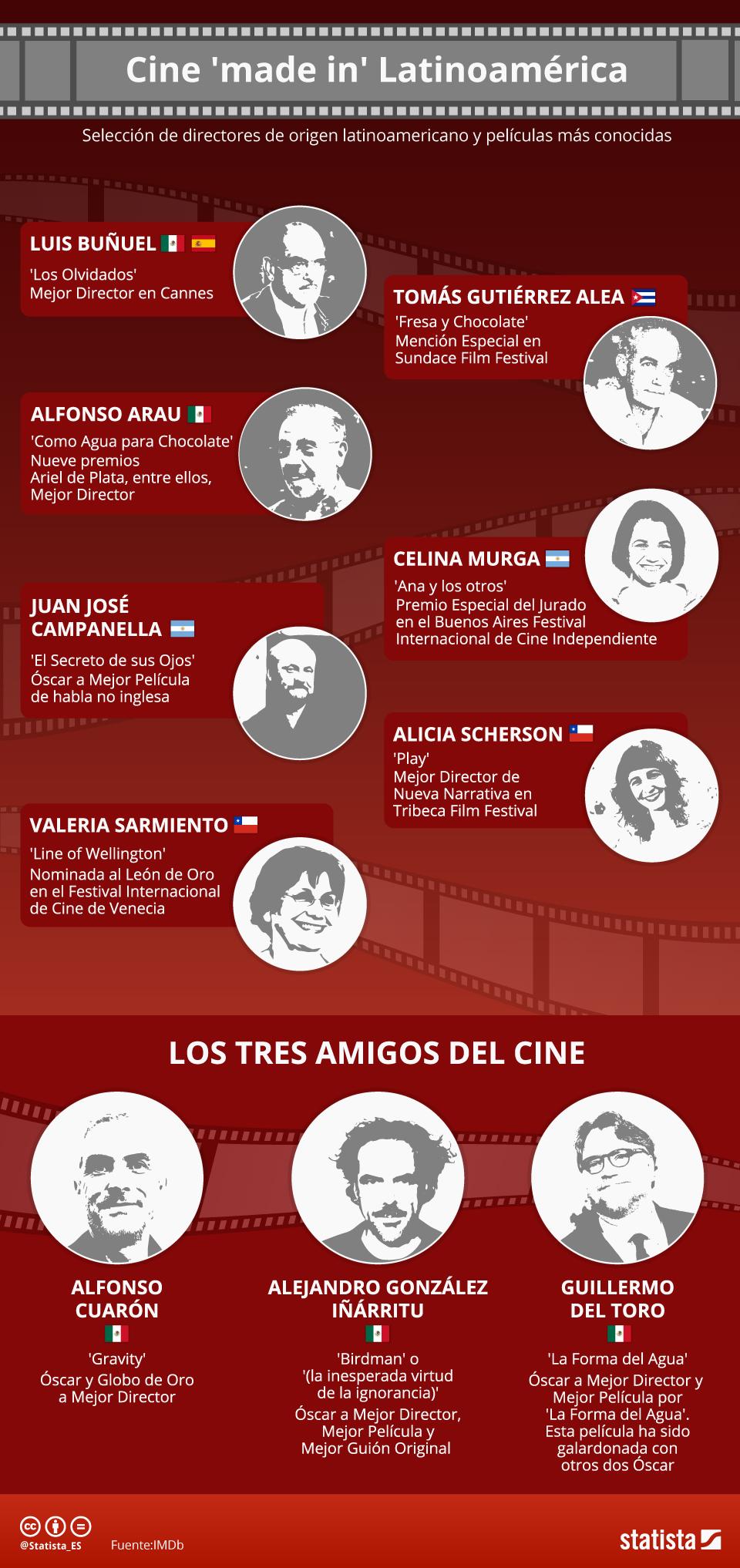 Infografía: Latinoamérica, cuna de cine   Statista