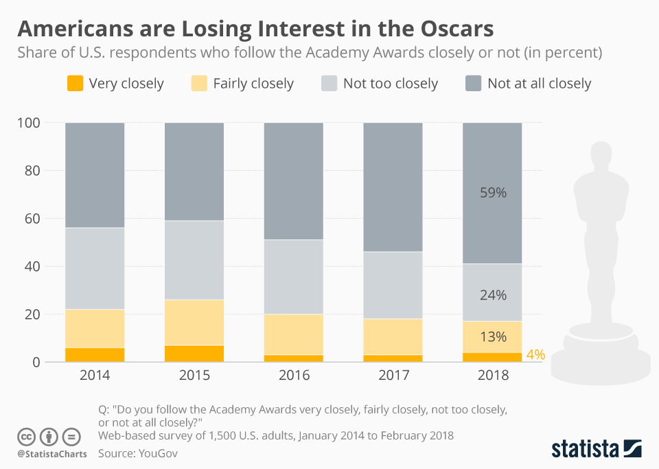 Infographic: Americans are Losing Interest in the Oscars | Statista