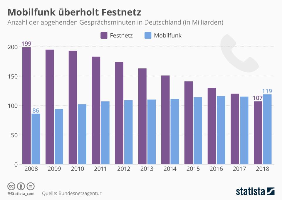 Infografik: Ruf doch mal an! | Statista