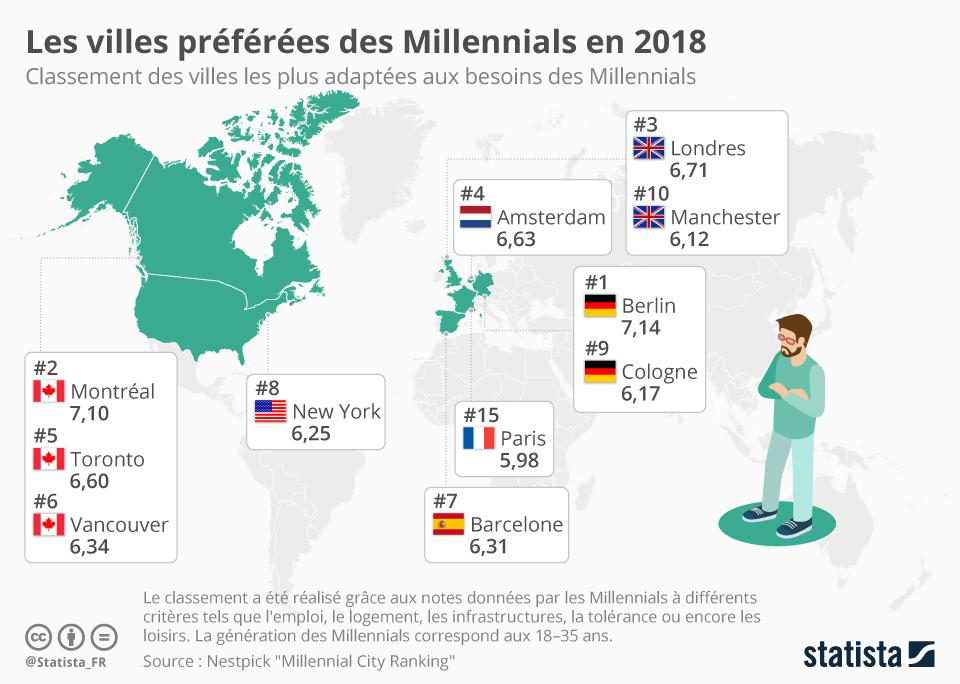 Infographie: Les villes préférées des Millennials en 2018 | Statista