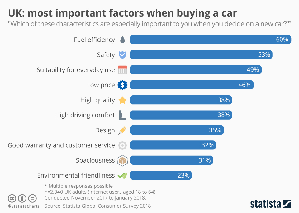 Infographic: UK: most important factors when buying a car | Statista