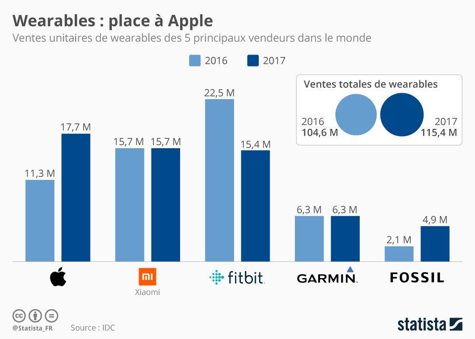 Infographie: Wearables : place à Apple | Statista