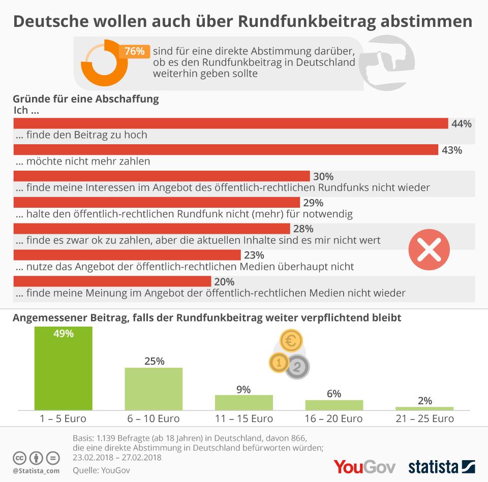 Infografik: Deutsche wollen auch über Rundfunkbeitrag abstimmen | Statista