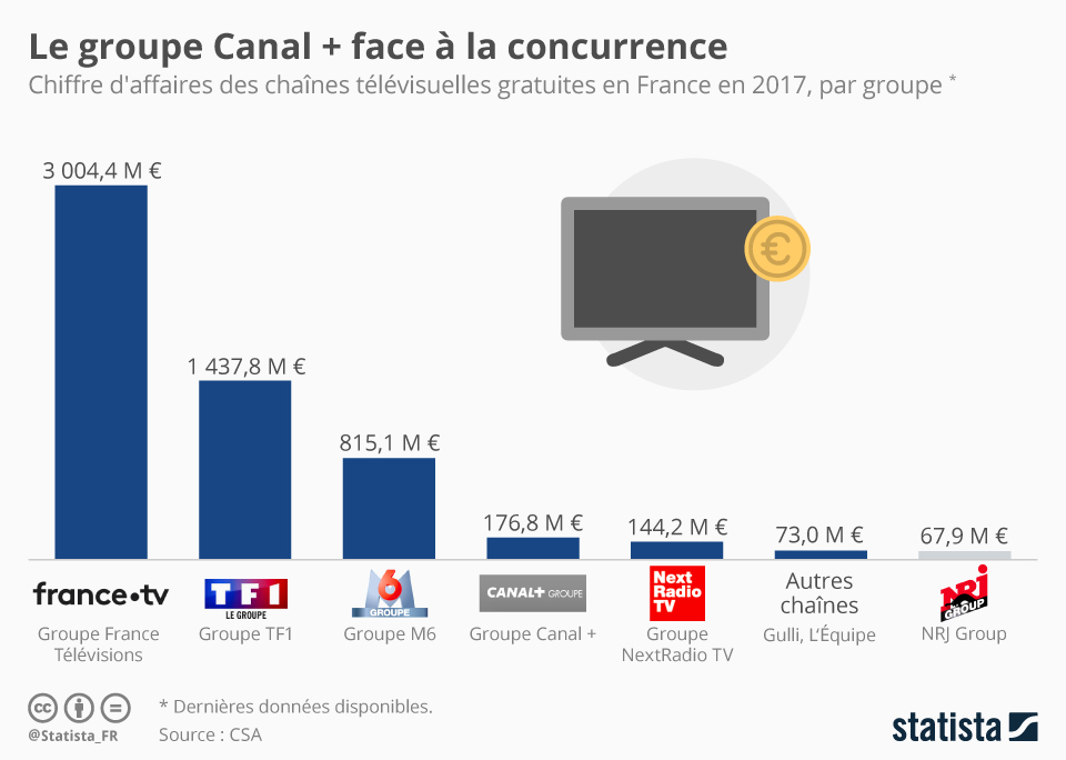 Infographie: Le groupe Canal +  face à la concurrence | Statista