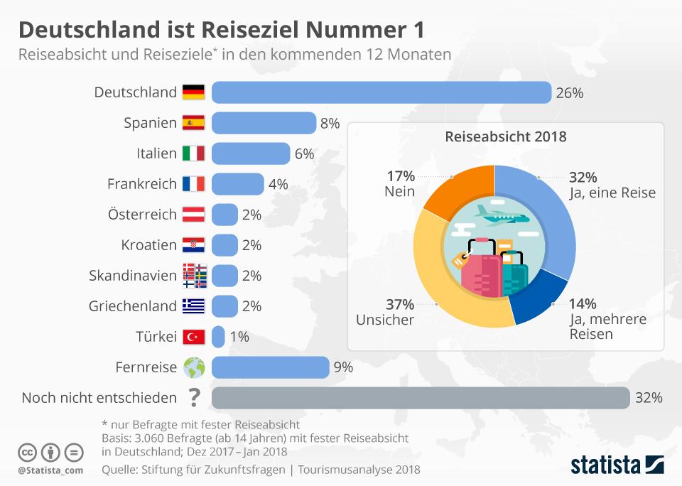 Infografik: Deutschland ist Reiseziel Nummer 1 | Statista